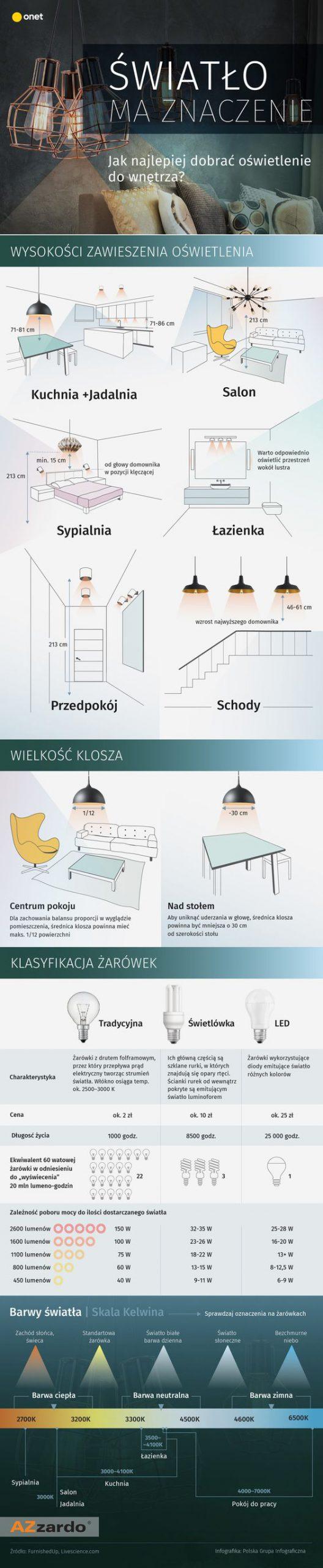 Infografika światło ma znaczenie